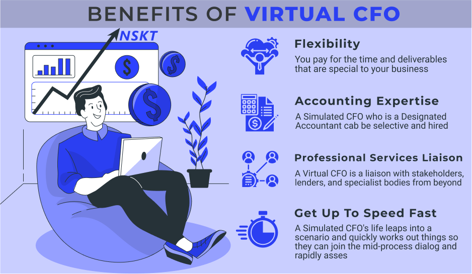 Why is virtual CFO growing and popular in current times?