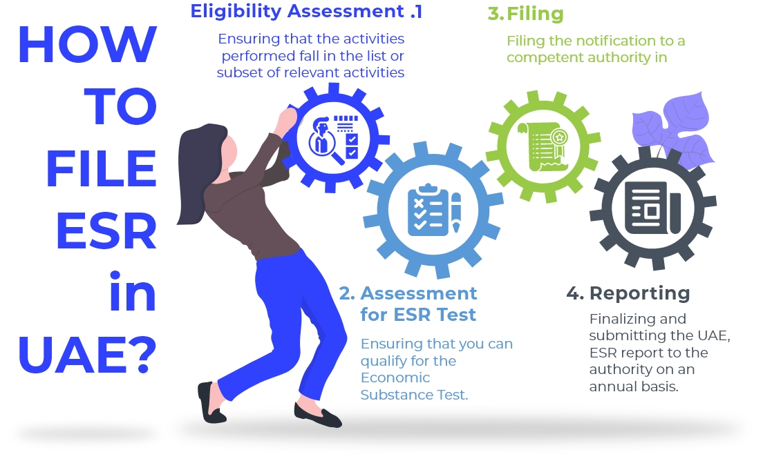 How to file ESR in UAE? Do you need to file ESR?